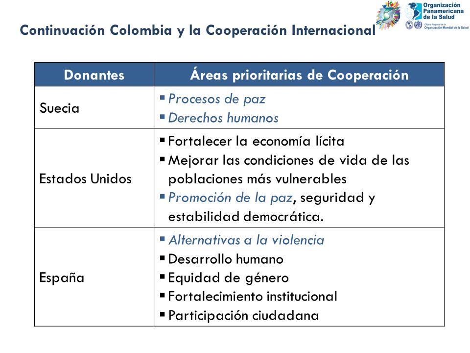 Continuación Colombia y la Cooperación Internacional DonantesÁreas prioritarias de Cooperación Suecia Procesos de paz Derechos humanos Estados Unidos