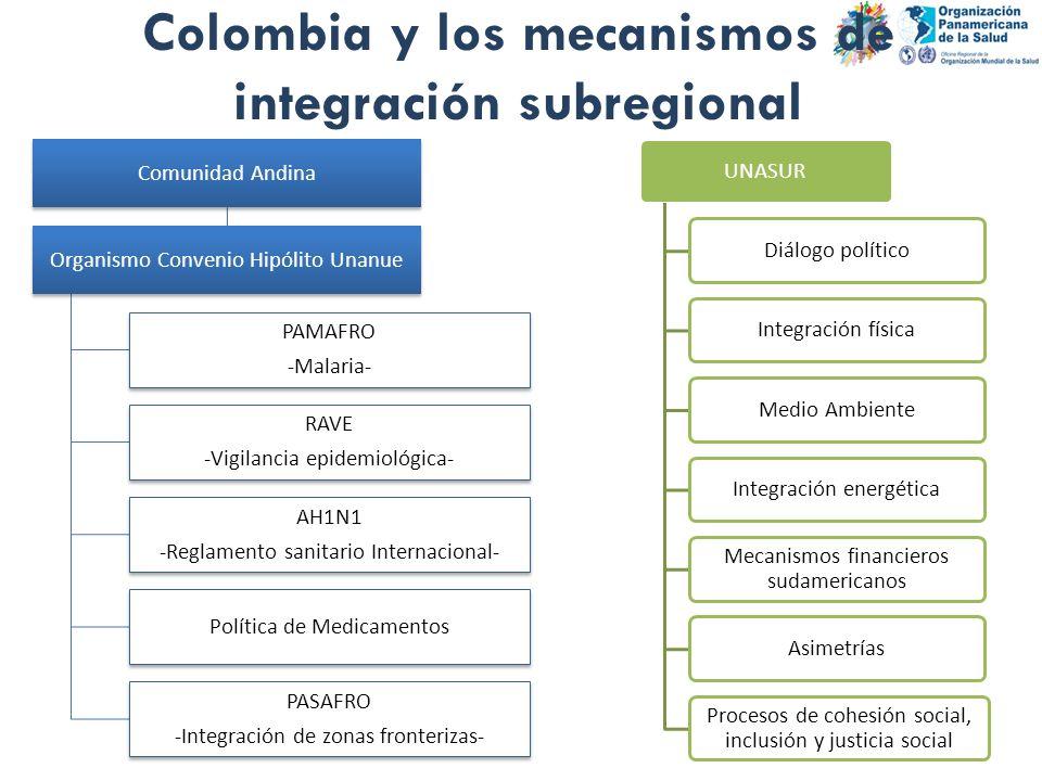 Colombia y los mecanismos de integración subregional Comunidad Andina Organismo Convenio Hipólito Unanue PAMAFRO -Malaria- RAVE -Vigilancia epidemioló