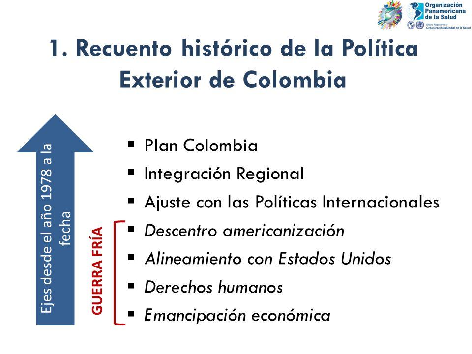 1. Recuento histórico de la Política Exterior de Colombia Plan Colombia Integración Regional Ajuste con las Políticas Internacionales Descentro americ