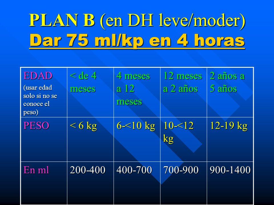 PLAN B (en DH leve/moder) Dar 75 ml/kp en 4 horas EDAD (usar edad solo si no se conoce el peso) < de 4 meses 4 meses a 12 meses 12 meses a 2 años 2 añ