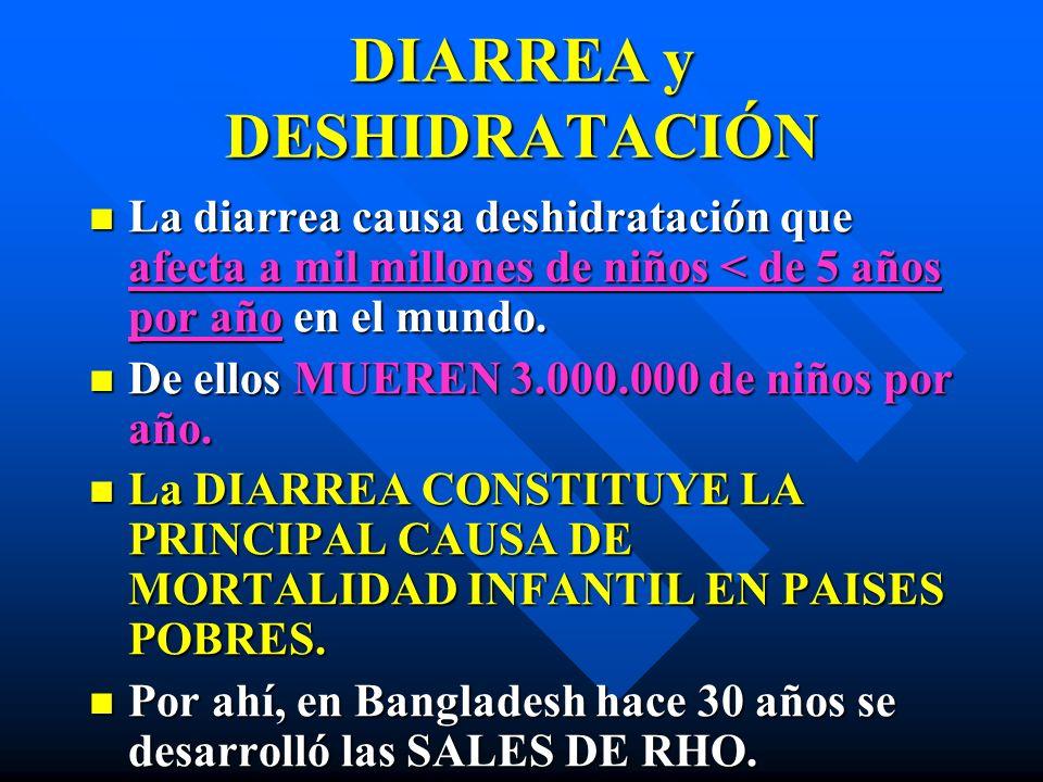 DIARREA y DESHIDRATACIÓN La diarrea causa deshidratación que afecta a mil millones de niños < de 5 años por año en el mundo. La diarrea causa deshidra