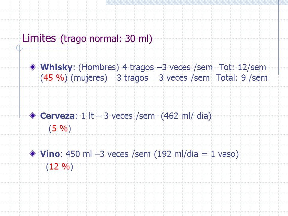 Limites (trago normal: 30 ml) Whisky: (Hombres) 4 tragos –3 veces /sem Tot: 12/sem (45 %) (mujeres) 3 tragos – 3 veces /sem Total: 9 /sem Cerveza: 1 l
