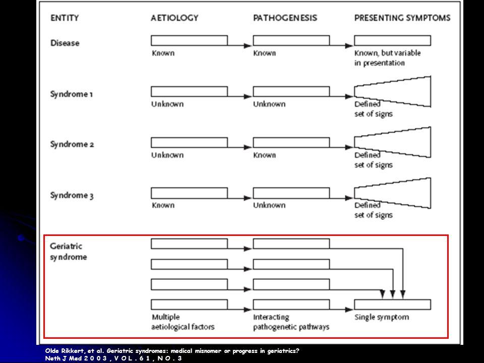 Olde Rikkert, et al. Geriatric syndromes: medical misnomer or progress in geriatrics? Neth J Med 2 0 0 3, V O L. 6 1, N O. 3