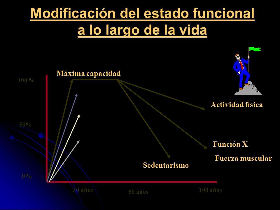 Modificación del estado funcional a lo largo de la vida 100 % 50% 100 años 0% 30 años 50 años Función X Fuerza muscular Actividad física Sedentarismo