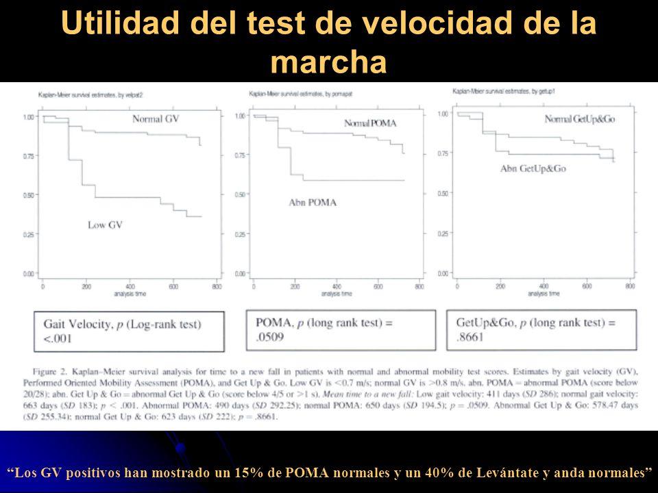 Utilidad del test de velocidad de la marcha Los GV positivos han mostrado un 15% de POMA normales y un 40% de Levántate y anda normales