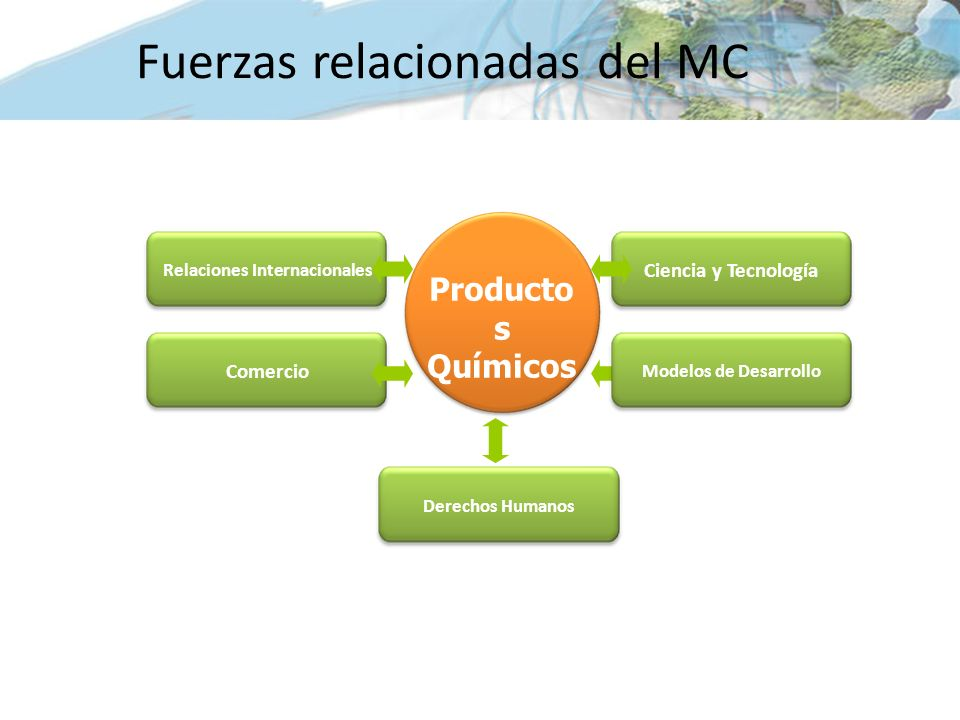 Relaciones Internacionales Derechos Humanos Ciencia y Tecnología Modelos de Desarrollo Comercio Producto s Químicos Fuerzas relacionadas del MC
