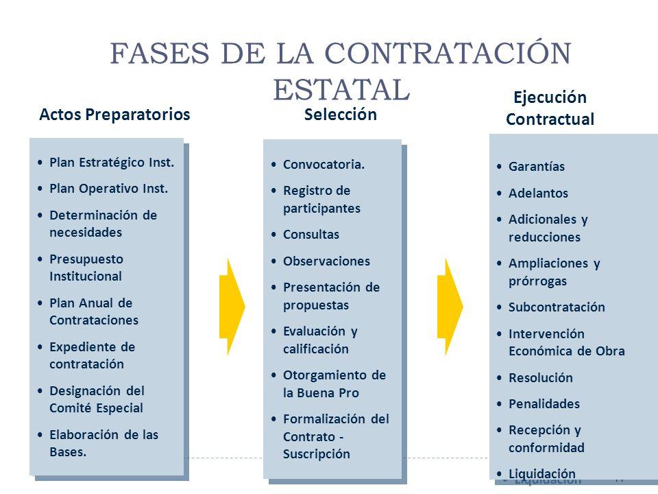 11 Plan Estratégico Inst. Plan Operativo Inst. Determinación de necesidades Presupuesto Institucional Plan Anual de Contrataciones Expediente de contr