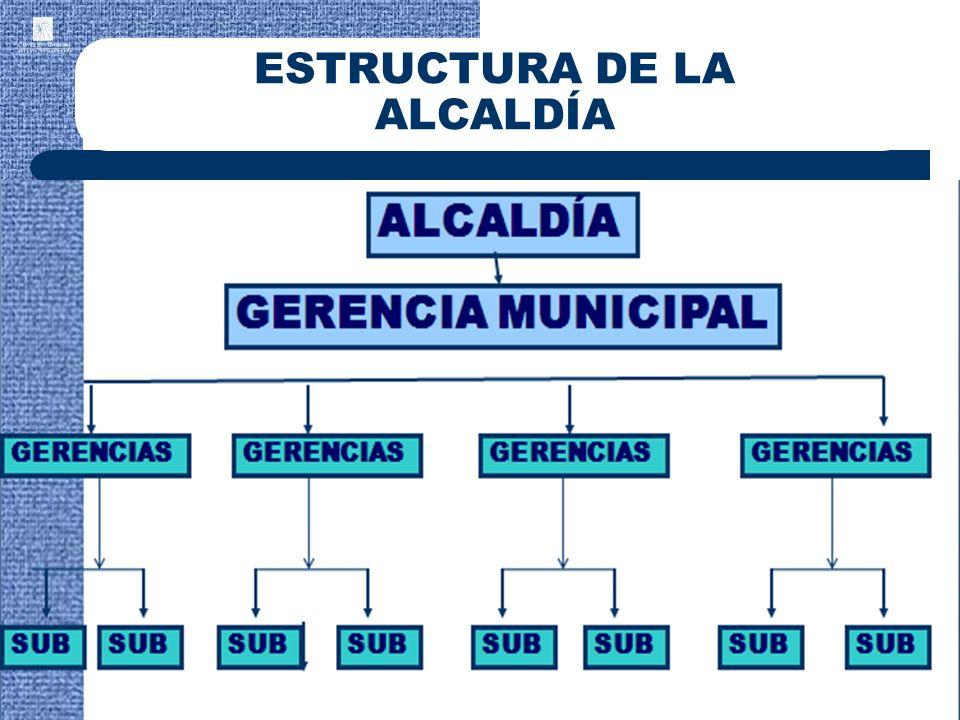 64 ESTRUCTURA DE LA ALCALDÍA GERENCIA MUNICIPAL GERENCIAS ALCALDÍA GERENCIAS SUB