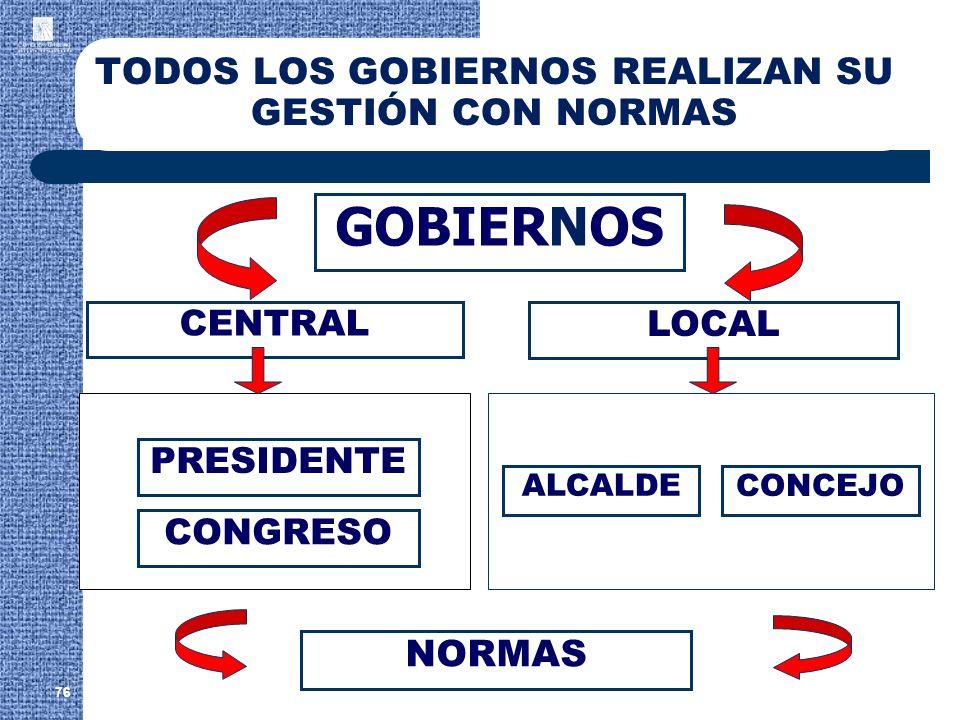 TODOS LOS GOBIERNOS REALIZAN SU GESTIÓN CON NORMAS 76 GOBIERNOS CENTRAL PRESIDENTE CONGRESO ALCALDE CONCEJO LOCAL NORMAS