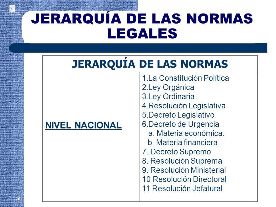 JERARQUÍA DE LAS NORMAS LEGALES 78 JERARQUÍA DE LAS NORMAS NIVEL NACIONAL 1.La Constitución Política 2.Ley Orgánica 3.Ley Ordinaria 4.Resolución Legis