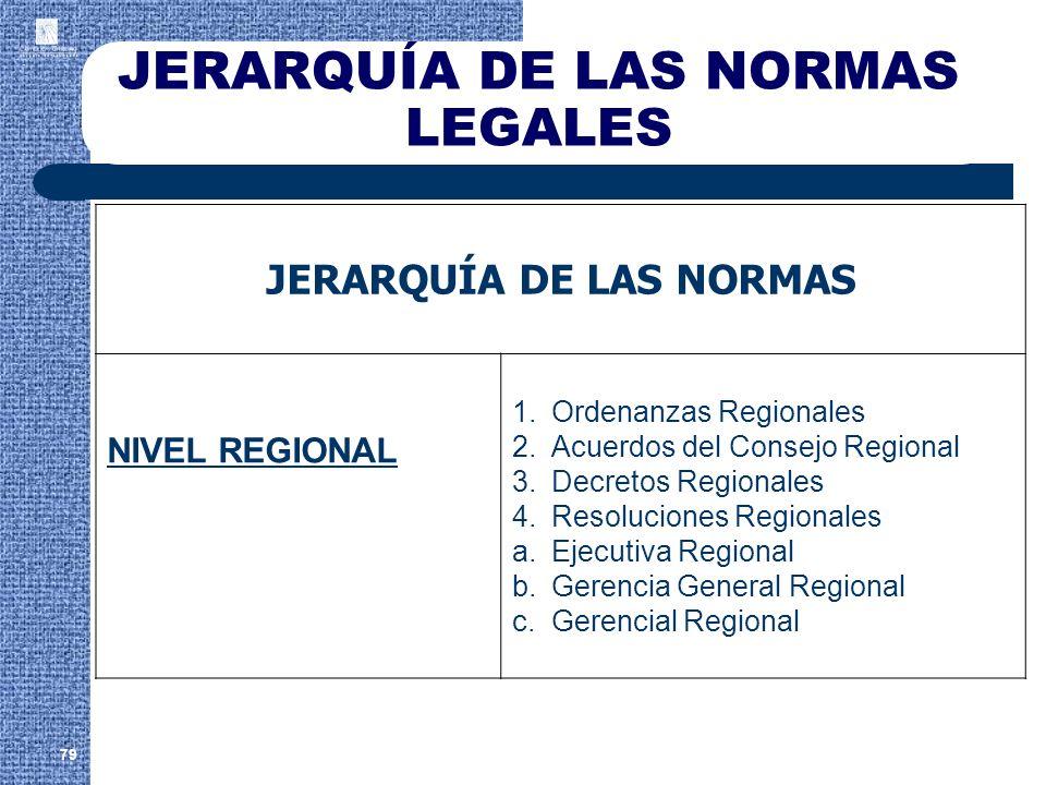 JERARQUÍA DE LAS NORMAS LEGALES JERARQUÍA DE LAS NORMAS NIVEL REGIONAL 1.Ordenanzas Regionales 2.Acuerdos del Consejo Regional 3.Decretos Regionales 4