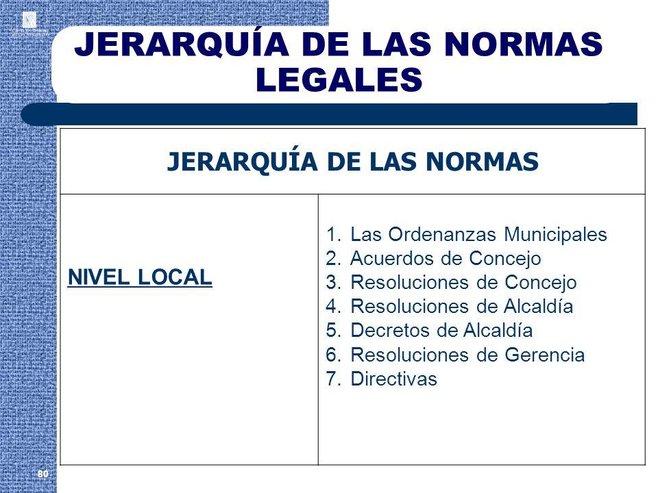 JERARQUÍA DE LAS NORMAS LEGALES JERARQUÍA DE LAS NORMAS NIVEL LOCAL 1.Las Ordenanzas Municipales 2.Acuerdos de Concejo 3.Resoluciones de Concejo 4.Res