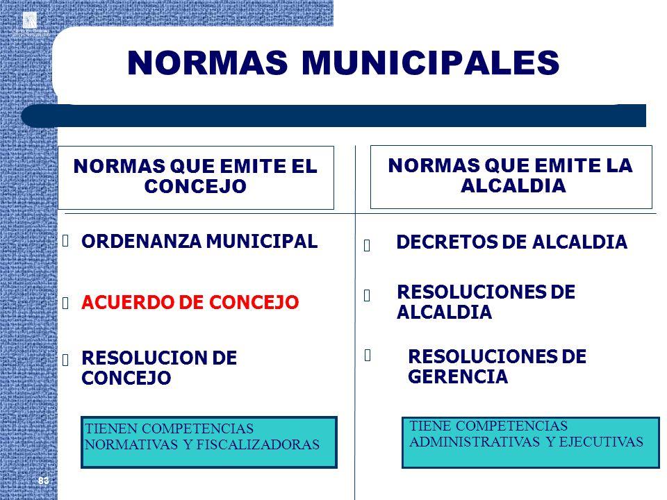 NORMAS MUNICIPALES 83 NORMAS QUE EMITE EL CONCEJO NORMAS QUE EMITE LA ALCALDIA RESOLUCION DE CONCEJO RESOLUCIONES DE ALCALDIA ORDENANZA MUNICIPAL ACUE