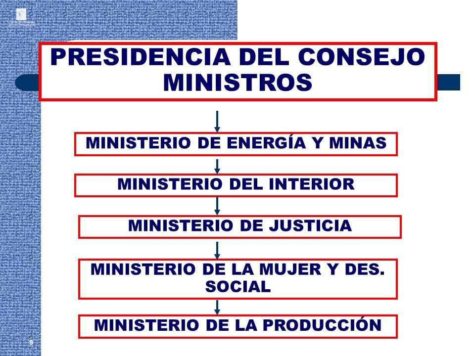 9 PRESIDENCIA DEL CONSEJO MINISTROS MINISTERIO DE ENERGÍA Y MINAS MINISTERIO DEL INTERIOR MINISTERIO DE LA PRODUCCIÓN MINISTERIO DE LA MUJER Y DES. SO