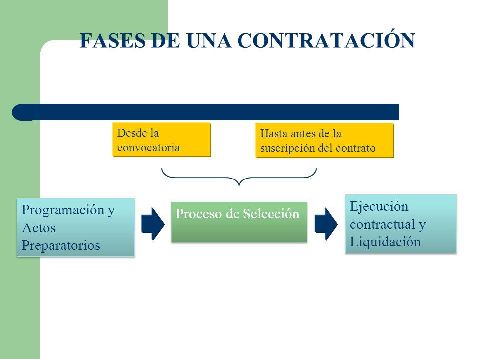 Programación y Actos Preparatorios Proceso de Selección Ejecución contractual y Liquidación FASES DE UNA CONTRATACIÓN Desde la convocatoria Hasta antes de la suscripción del contrato