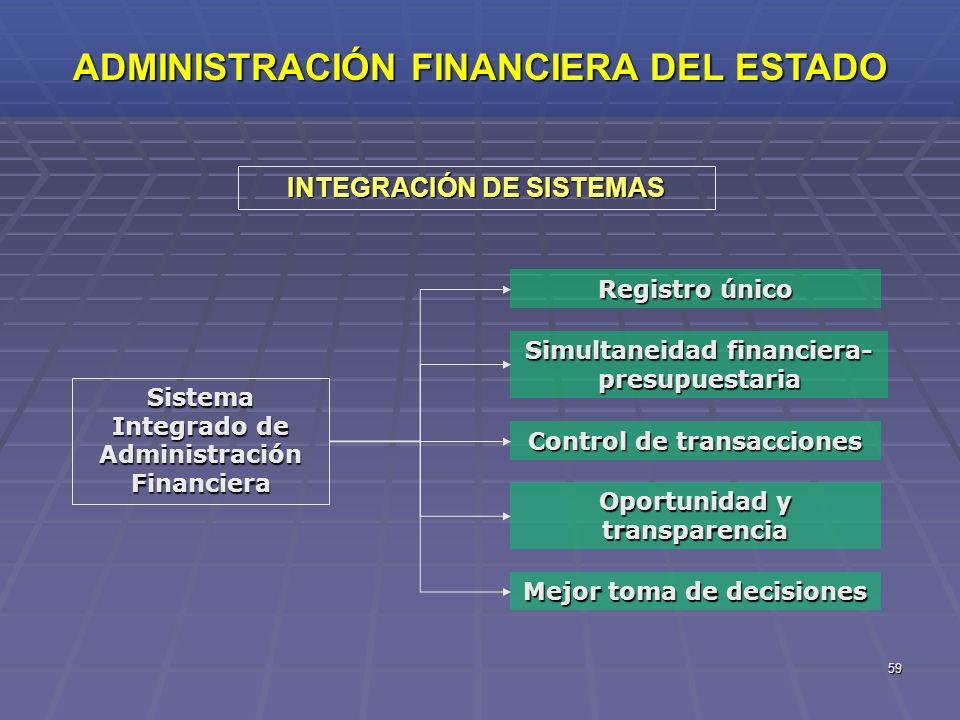 59 Sistema Integrado de Administración Financiera Registro único Simultaneidad financiera- presupuestaria Control de transacciones Mejor toma de decis