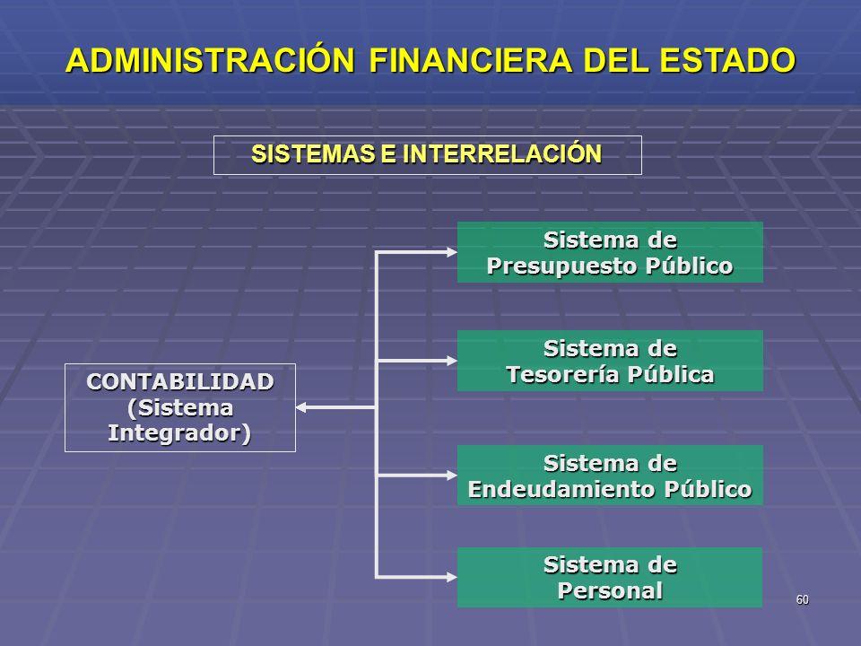 60 SISTEMAS E INTERRELACIÓN ADMINISTRACIÓN FINANCIERA DEL ESTADO CONTABILIDAD (Sistema Integrador) Sistema de Endeudamiento Público Sistema de Presupu