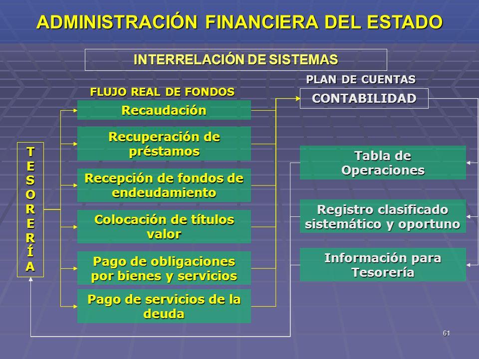 61 INTERRELACIÓN DE SISTEMAS FLUJO REAL DE FONDOS PLAN DE CUENTAS Colocación de títulos valor Recaudación Recepción de fondos de endeudamiento TESORER