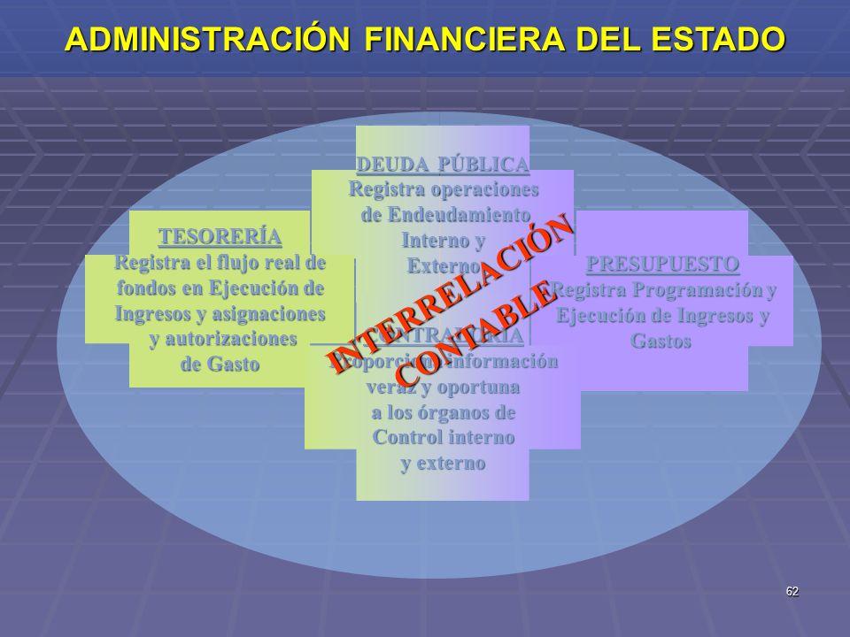62 ADMINISTRACIÓN FINANCIERA DEL ESTADO DEUDA PÚBLICA Registra operaciones de Endeudamiento Interno y Externo TESORERÍA Registra el flujo real de fond