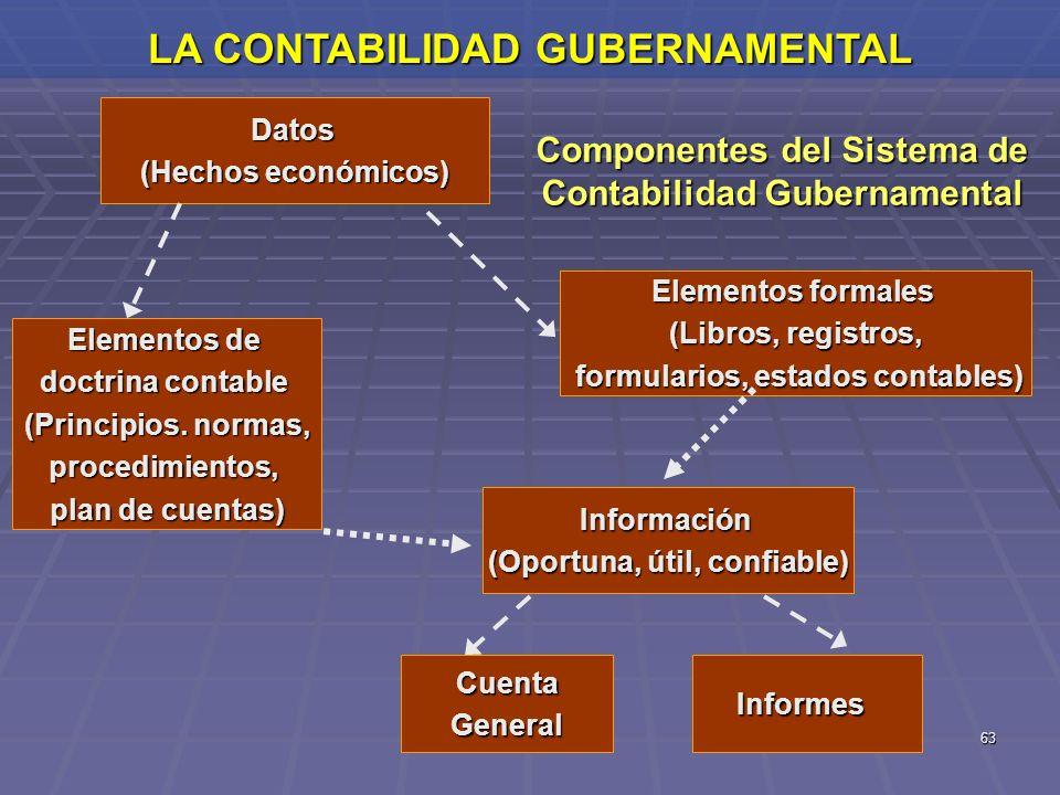 63 LA CONTABILIDAD GUBERNAMENTAL Componentes del Sistema de Contabilidad Gubernamental Datos (Hechos económicos) CuentaGeneral Información (Oportuna,