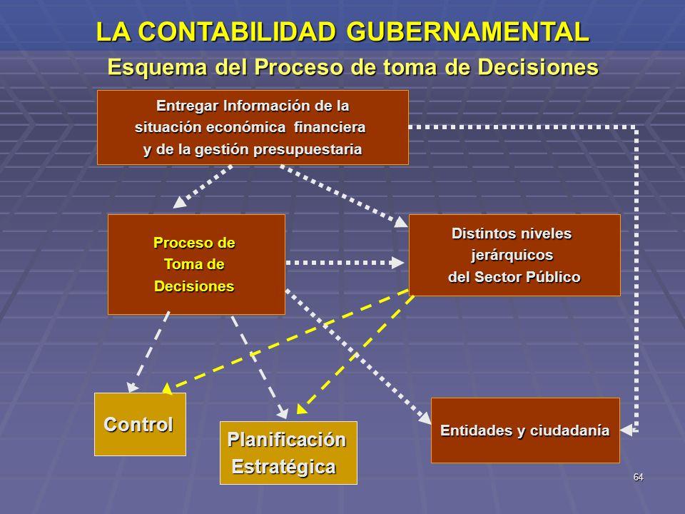 64 LA CONTABILIDAD GUBERNAMENTAL Esquema del Proceso de toma de Decisiones Entregar Información de la situación económica financiera y de la gestión p