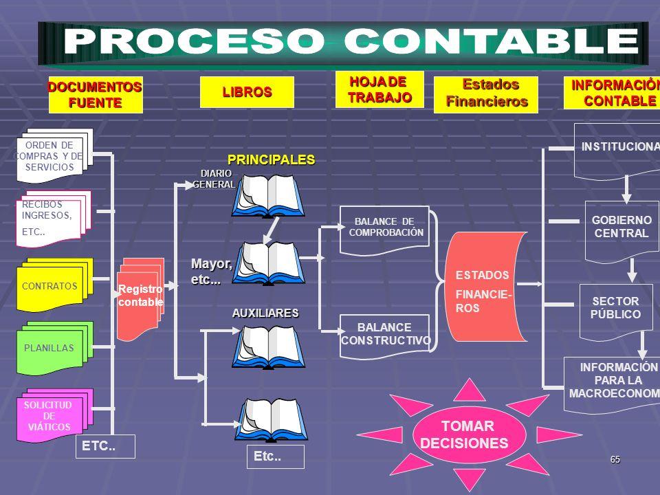 65 ORDEN DE COMPRAS Y DE SERVICIOS CONTRATOSPLANILLAS SOLICITUD DE VIÁTICOS DOCUMENTOSFUENTELIBROS HOJA DE TRABAJO INFORMACIÓNCONTABLE PRINCIPALES DIA