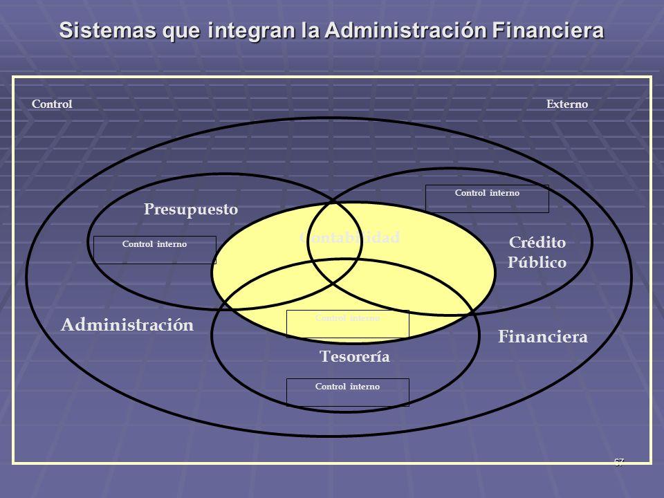 67 Sistemas que integran la Administración Financiera Contabilidad Tesorería Presupuesto Crédito Público Control interno Administración Financiera Con
