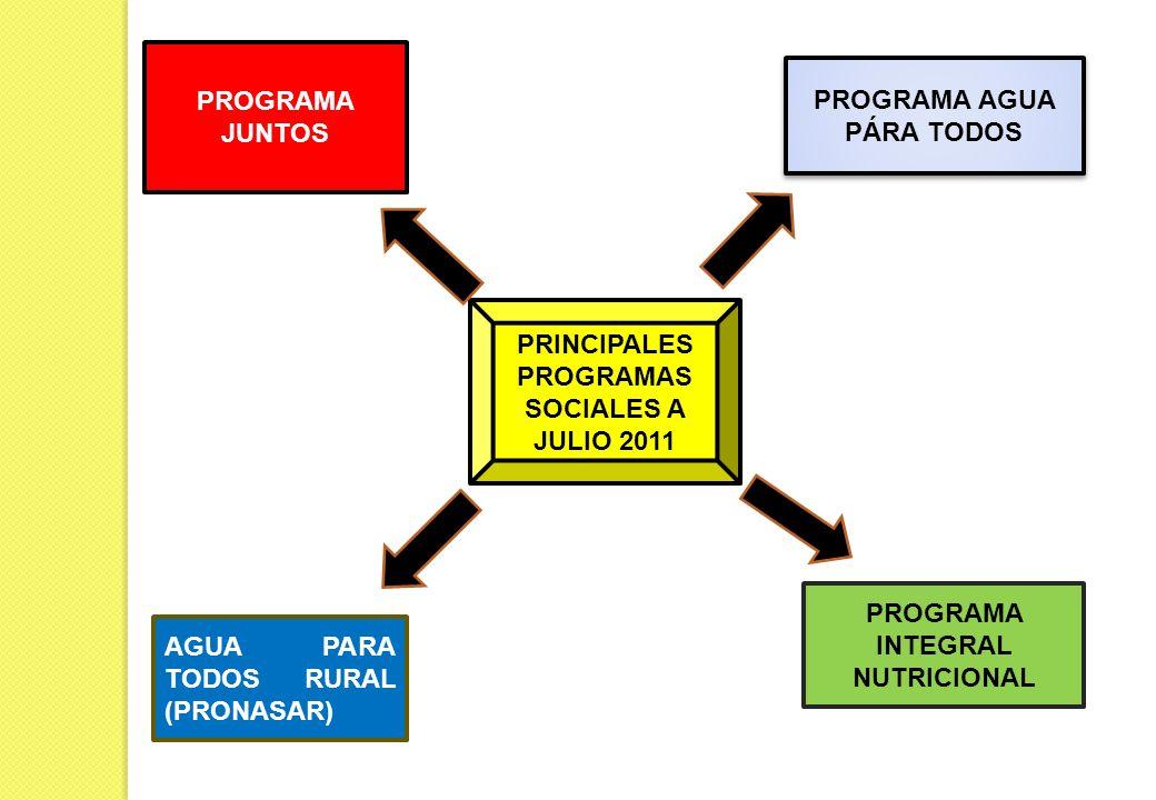 PRINCIPALES PROGRAMAS SOCIALES A JULIO 2011 PROGRAMA JUNTOS PROGRAMA AGUA PÁRA TODOS AGUA PARA TODOS RURAL (PRONASAR) PROGRAMA INTEGRAL NUTRICIONAL