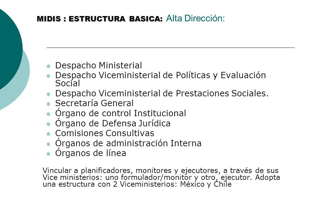 MIDIS : ESTRUCTURA BASICA: MIDIS : ESTRUCTURA BASICA: Alta Dirección: Despacho Ministerial Despacho Viceministerial de Políticas y Evaluación Social Despacho Viceministerial de Prestaciones Sociales.