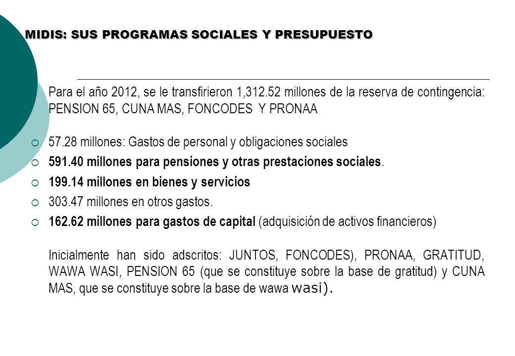 MIDIS: SUS PROGRAMAS SOCIALES Y PRESUPUESTO Para el año 2012, se le transfirieron 1,312.52 millones de la reserva de contingencia: PENSION 65, CUNA MAS, FONCODES Y PRONAA 57.28 millones: Gastos de personal y obligaciones sociales 591.40 millones para pensiones y otras prestaciones sociales.