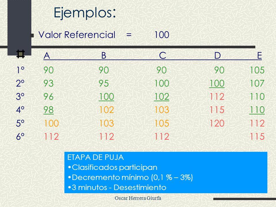 Oscar Herrera Giurfa Ejemplos : Valor Referencial=100 A B C D E 1º9090 90 90 105 2º9395100100 107 3º96 100102112 110 4º98 102103115 110 5º 100 1031051