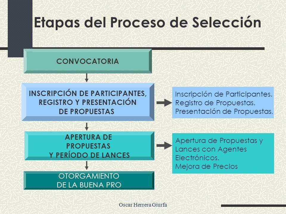 Oscar Herrera Giurfa Etapas del Proceso de Selección CONVOCATORIA INSCRIPCIÓN DE PARTICIPANTES, REGISTRO Y PRESENTACIÓN DE PROPUESTAS OTORGAMIENTO DE