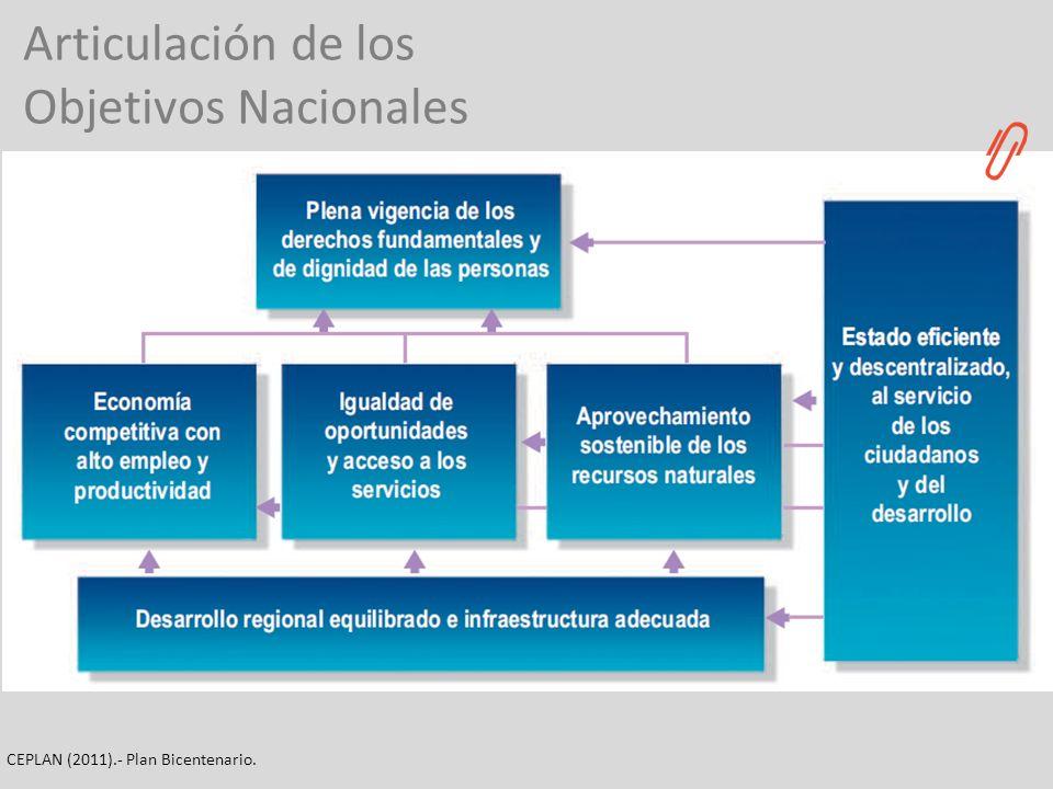 Articulación de los Objetivos Nacionales CEPLAN (2011).- Plan Bicentenario.