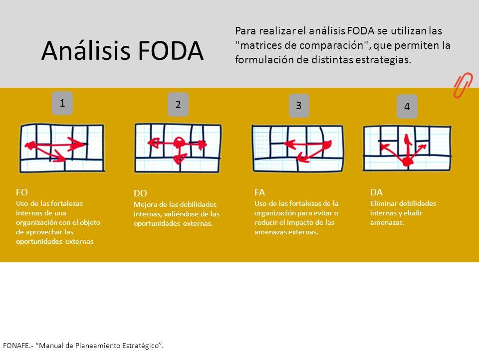 Análisis FODA 2 3 4 1 FO Uso de las fortalezas internas de una organización con el objeto de aprovechar las oportunidades externas Para realizar el an