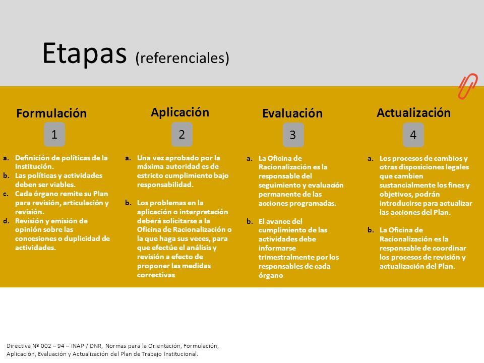 Etapas (referenciales) 2 34 1 a.Definición de políticas de la Institución. b.Las políticas y actividades deben ser viables. c.Cada órgano remite su Pl