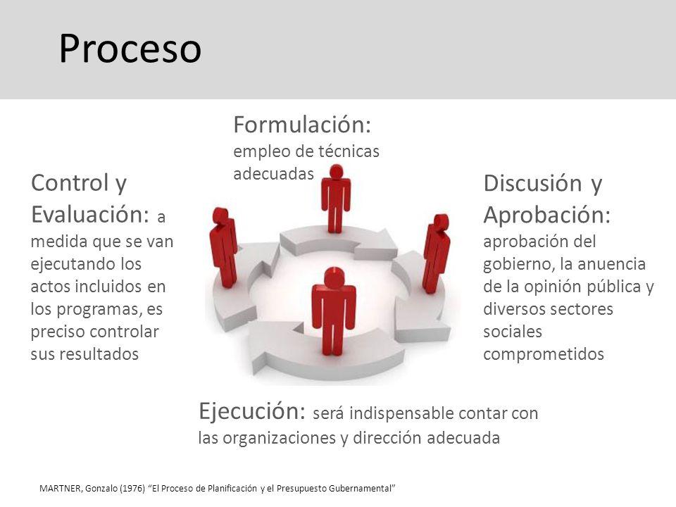 Control y Evaluación: a medida que se van ejecutando los actos incluidos en los programas, es preciso controlar sus resultados Proceso Formulación: em