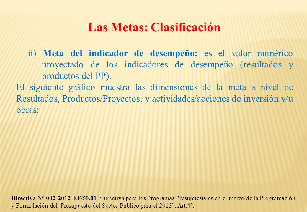 ii) Meta del indicador de desempeño: es el valor numérico proyectado de los indicadores de desempeño (resultados y productos del PP). El siguiente grá