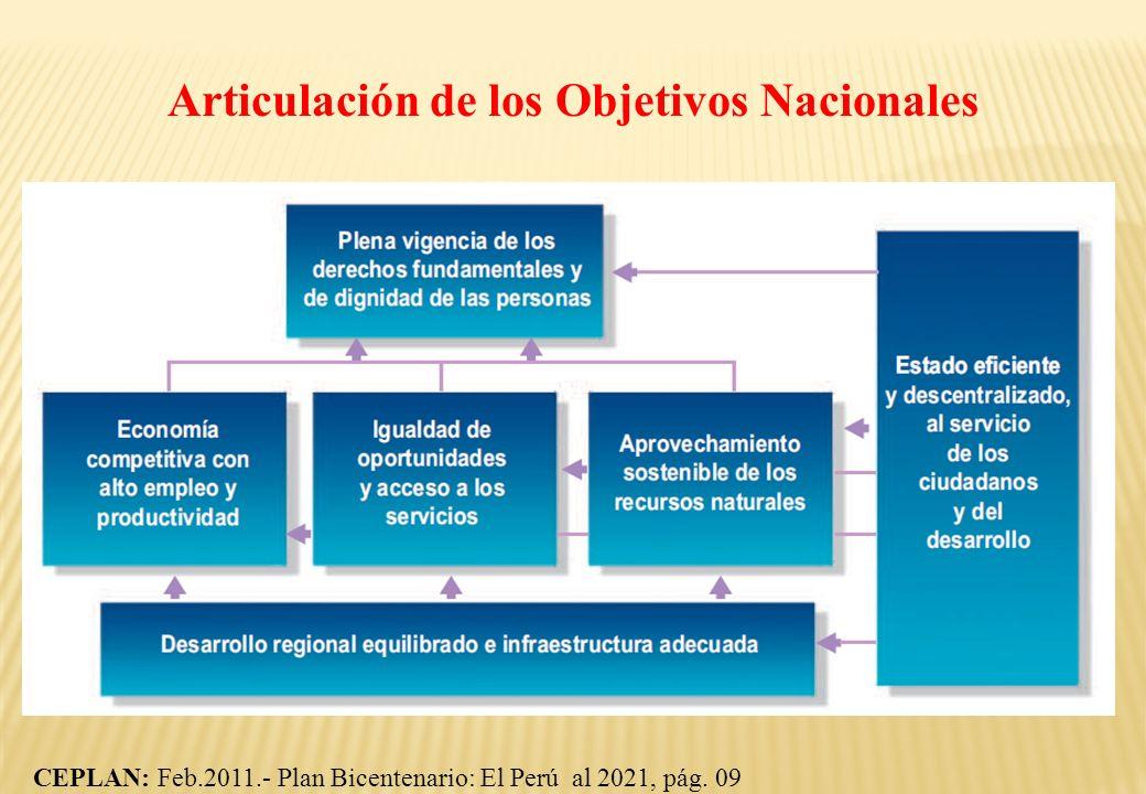Articulación de los Objetivos Nacionales CEPLAN: Feb.2011.- Plan Bicentenario: El Perú al 2021, pág. 09