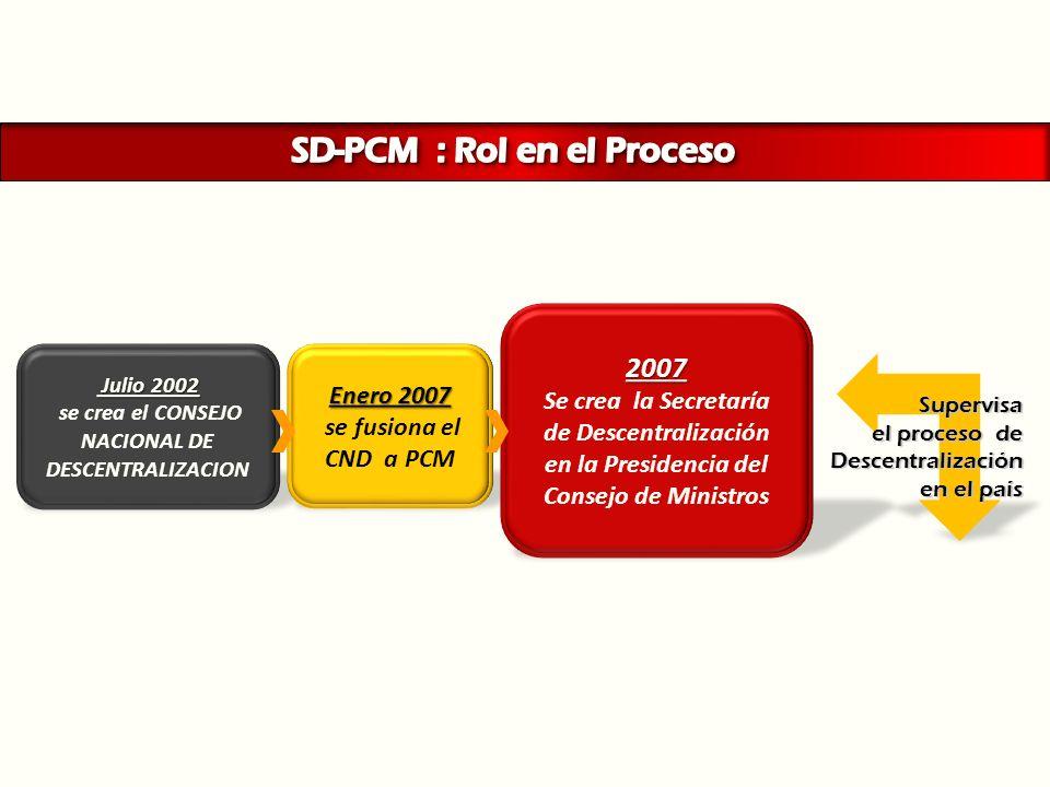 Julio 2002 Julio 2002 se crea el CONSEJO NACIONAL DE DESCENTRALIZACION Enero 2007 se fusiona el CND a PCM 2007 Se crea la Secretaría de Descentralizac