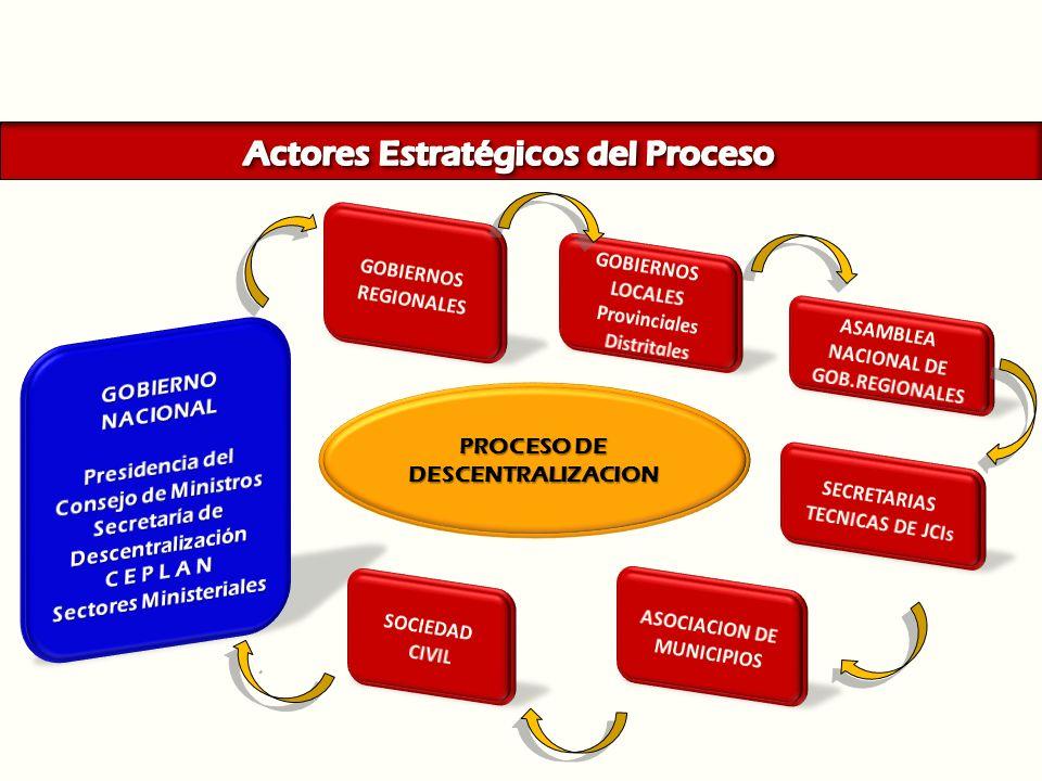. PROCESO DE DESCENTRALIZACION
