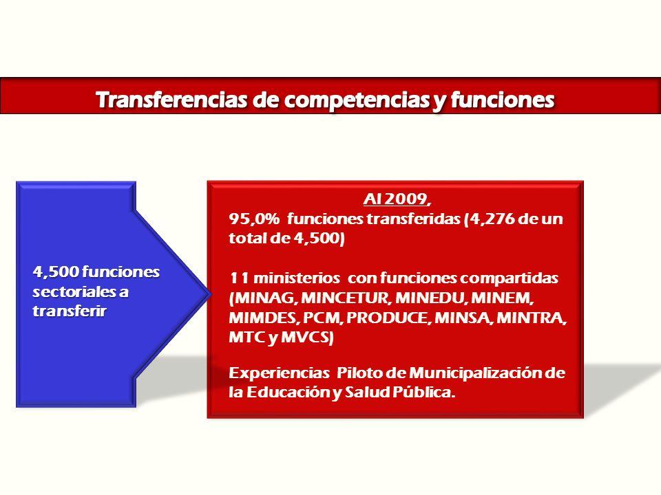 AL 2010: 95,0% (4,276 de un total de 4,500) de todas las funciones a ser transferidas por 11 ministerios Planes Anuales de Transferencias 4,500 funcio