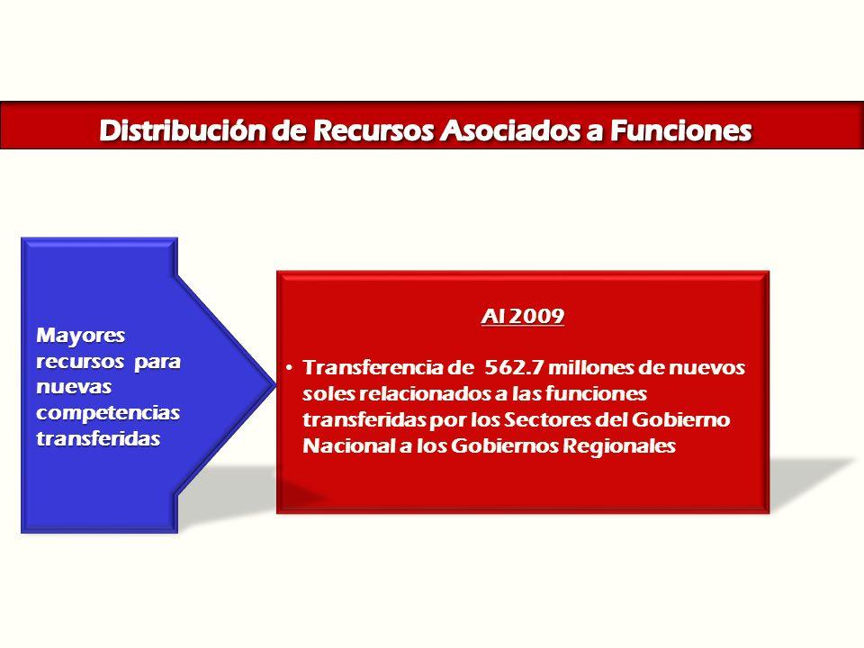 Al 2009 Transferencia de 562.7 millones de nuevos soles relacionados a las funciones transferidas por los Sectores del Gobierno Nacional a los Gobiern
