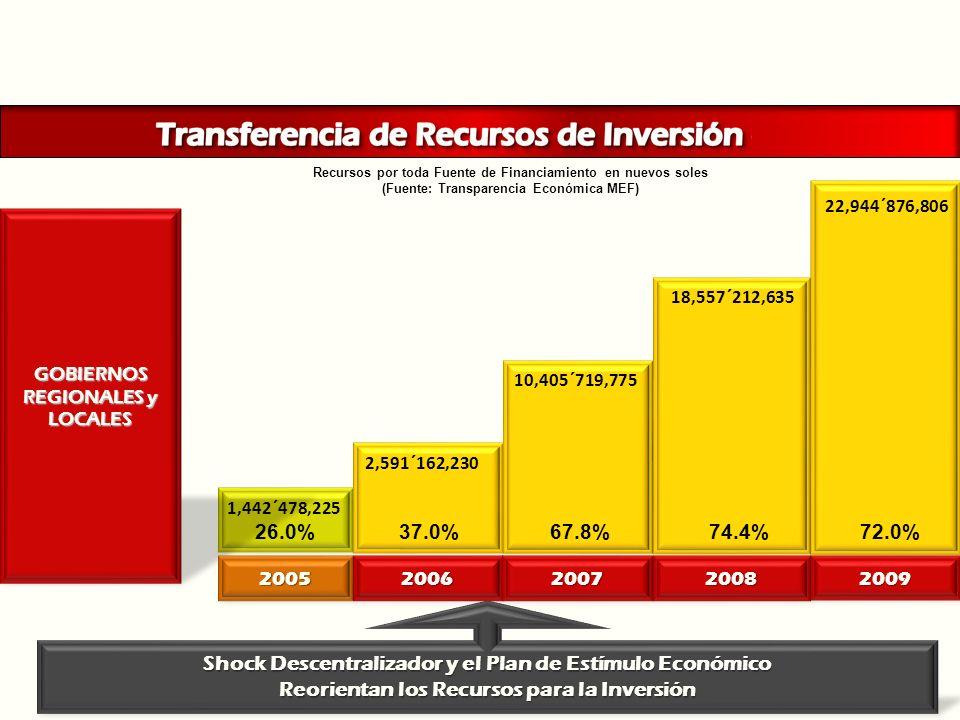 Shock Descentralizador y el Plan de Estímulo Económico Reorientan los Recursos para la Inversión GOBIERNOS REGIONALES y LOCALES 2005 2006 2007 2008 20