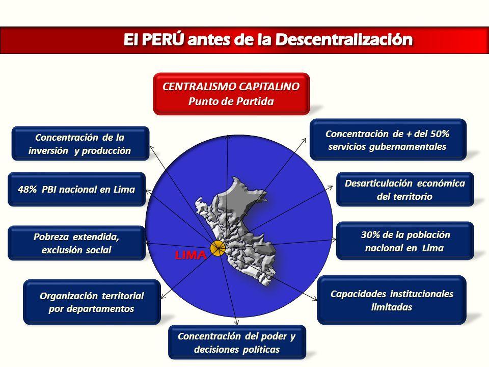 Concentración de + del 50% servicios gubernamentales Desarticulación económica del territorio 48% PBI nacional en Lima Pobreza extendida, exclusión so