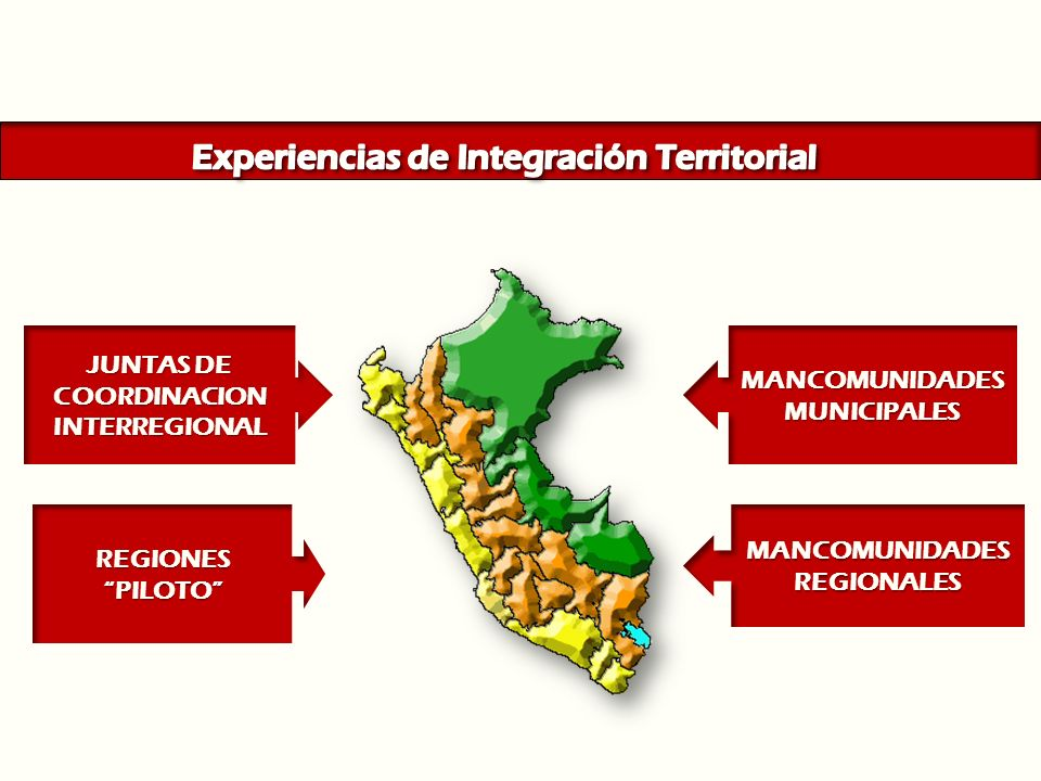 MANCOMUNIDADES REGIONALES MANCOMUNIDADESMUNICIPALES JUNTAS DE COORDINACION INTERREGIONAL REGIONESPILOTO