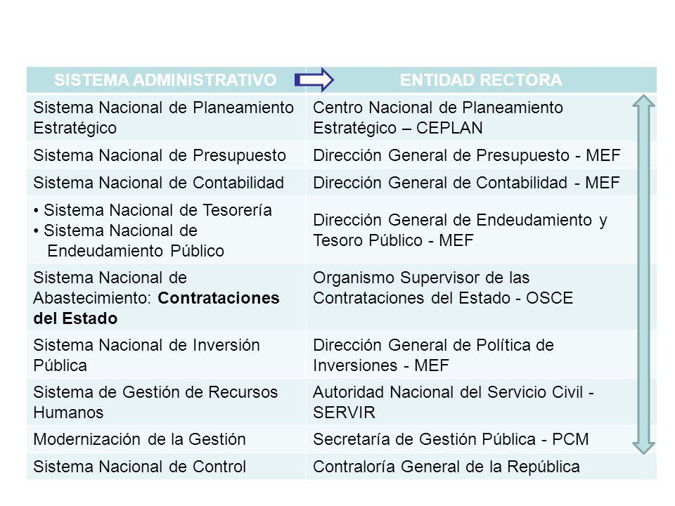 SISTEMA ADMINISTRATIVOENTIDAD RECTORA Sistema Nacional de Planeamiento Estratégico Centro Nacional de Planeamiento Estratégico – CEPLAN Sistema Nacion