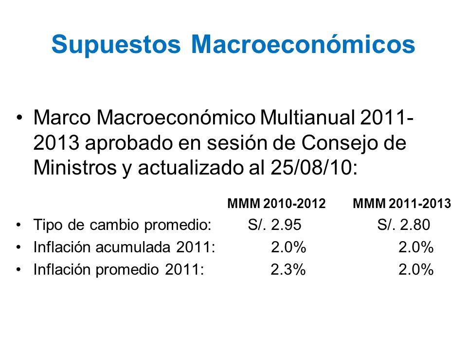 Supuestos Macroeconómicos Marco Macroeconómico Multianual 2011- 2013 aprobado en sesión de Consejo de Ministros y actualizado al 25/08/10: MMM 2010-20