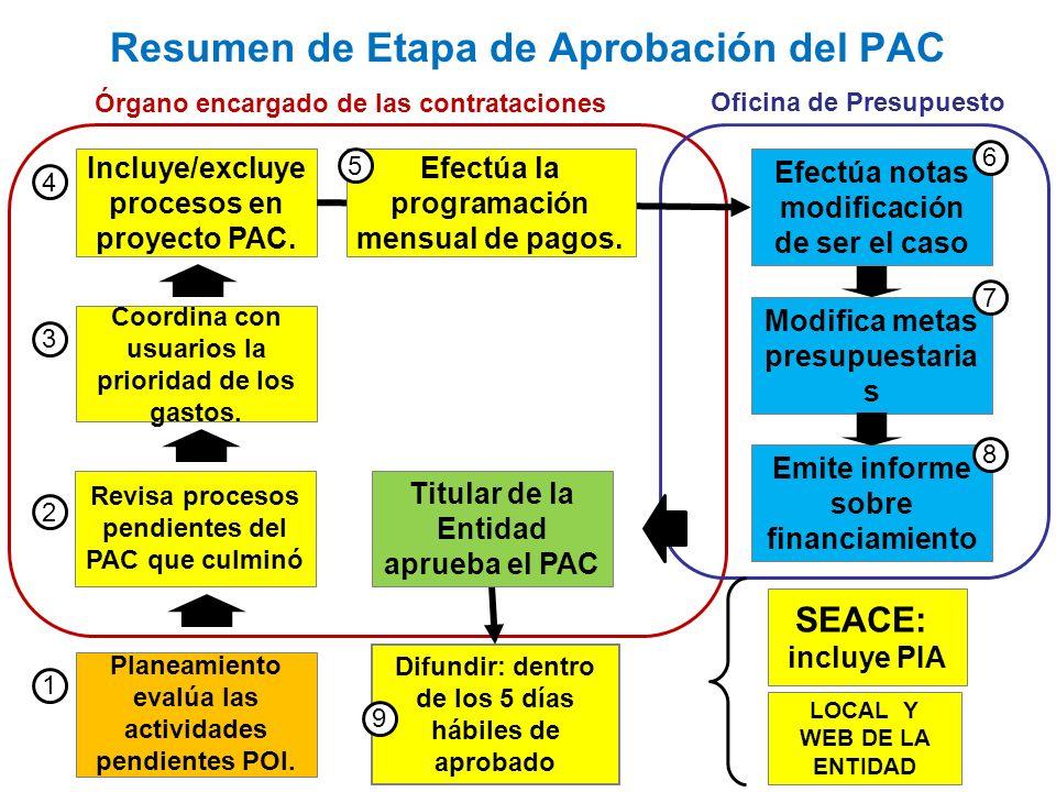 Modifica metas presupuestaria s Revisa procesos pendientes del PAC que culminó SEACE: incluye PIA LOCAL Y WEB DE LA ENTIDAD Resumen de Etapa de Aproba