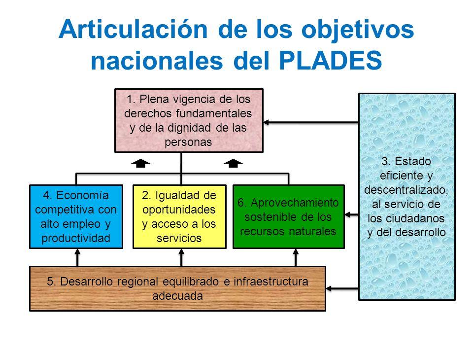 Articulación de los objetivos nacionales del PLADES 1. Plena vigencia de los derechos fundamentales y de la dignidad de las personas 4. Economía compe