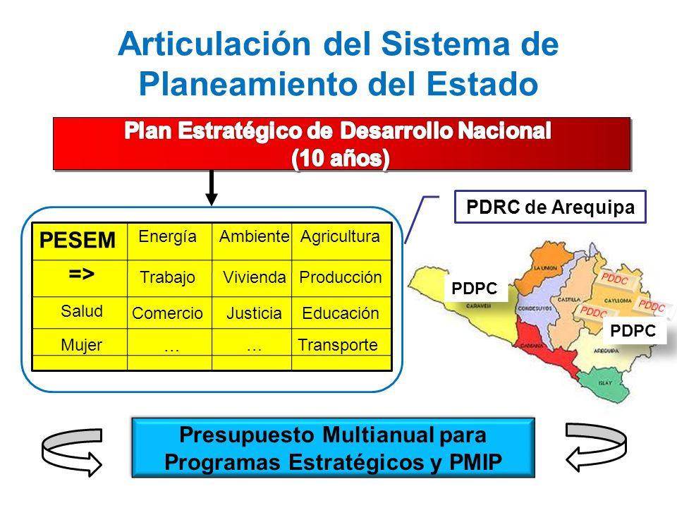 PDPC Presupuesto Multianual para Programas Estratégicos y PMIP Presupuesto Multianual para Programas Estratégicos y PMIP Articulación del Sistema de P
